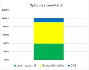 Opbouw stroomtarief