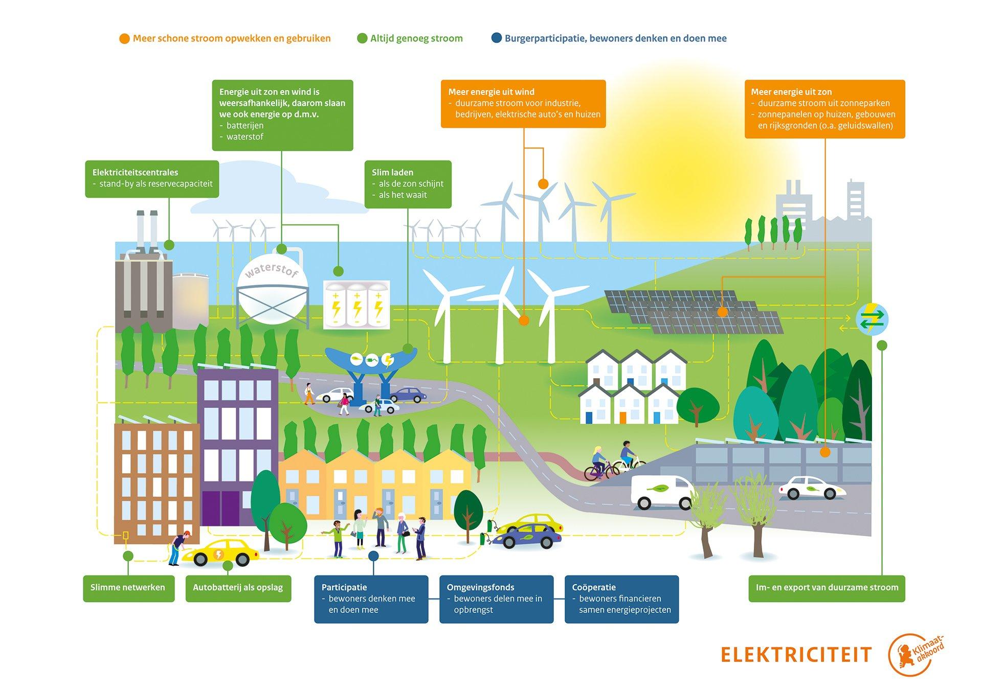 inforgraphic klimaatakkoord opwekking en opslag duurzame energie